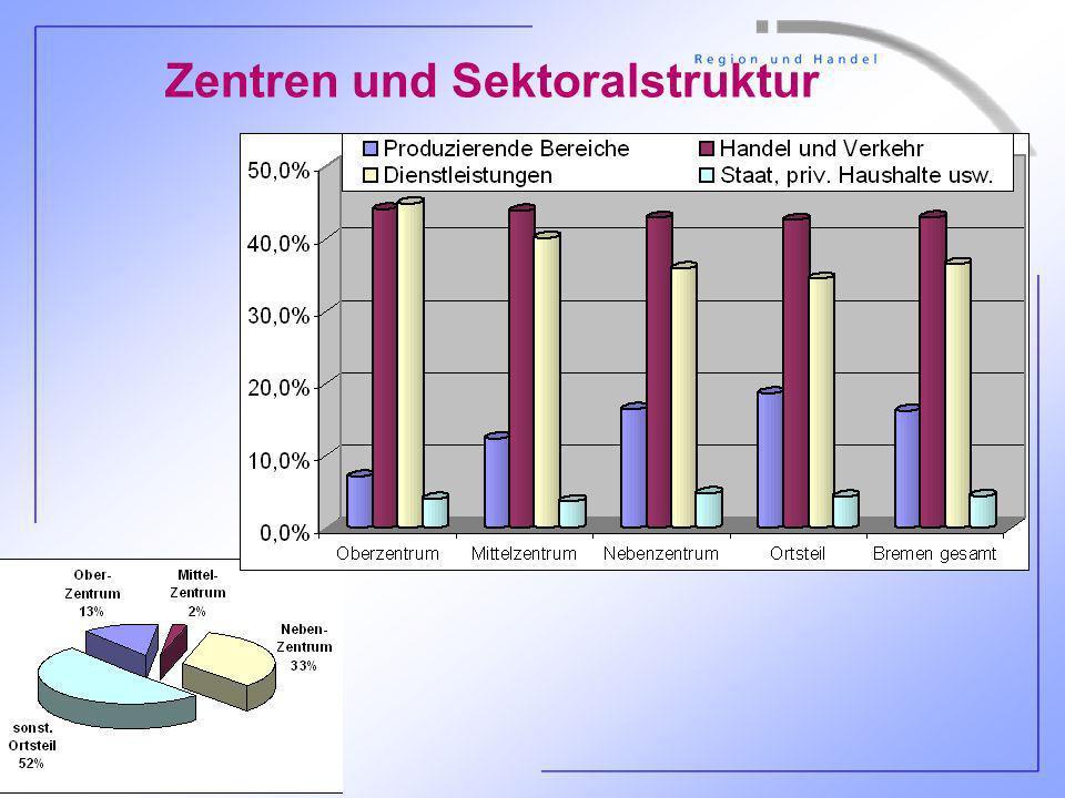 P. Schmidt, Hochschule Bremen, Folie 24 Zentren und Sektoralstruktur