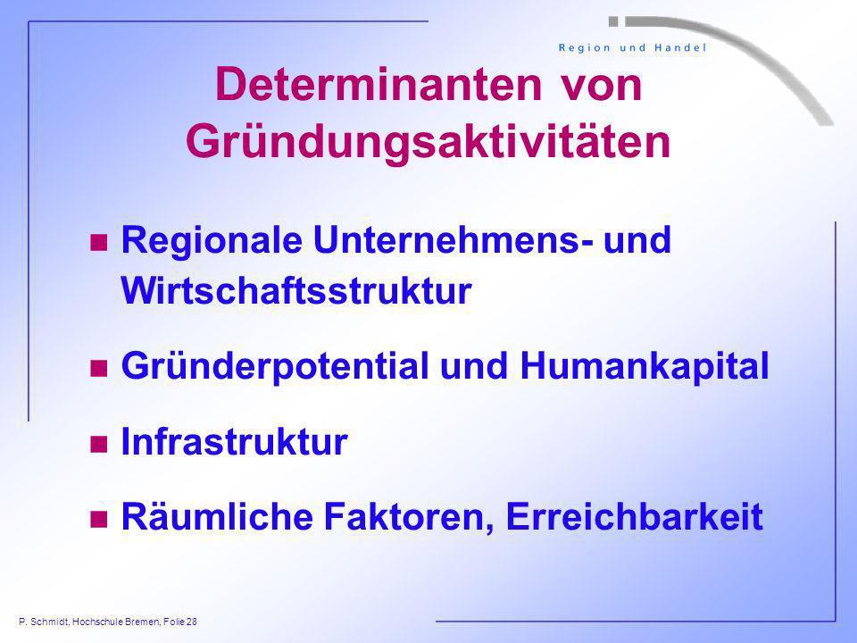 P. Schmidt, Hochschule Bremen, Folie 28 Determinanten von Gründungsaktivitäten n Regionale Unternehmens- und Wirtschaftsstruktur n Gründerpotential un