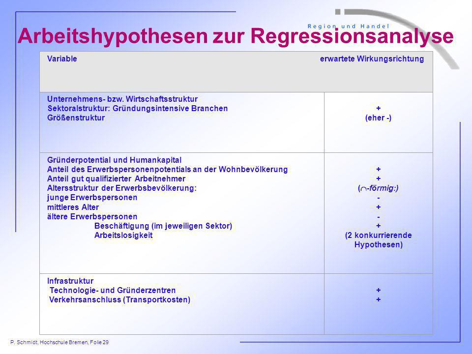 P. Schmidt, Hochschule Bremen, Folie 29 Arbeitshypothesen zur Regressionsanalyse Variable erwartete Wirkungsrichtung Unternehmens- bzw. Wirtschaftsstr