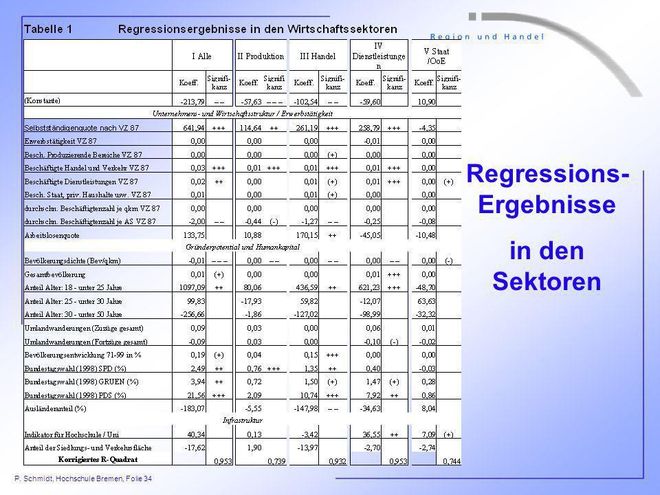 P. Schmidt, Hochschule Bremen, Folie 34 Regressions- Ergebnisse in den Sektoren