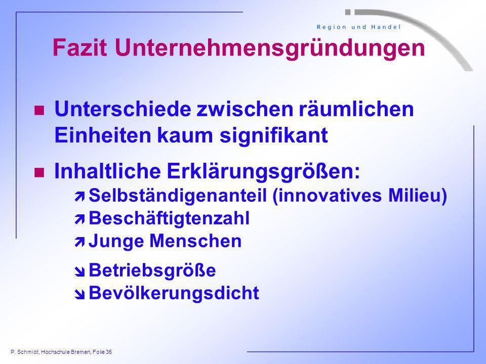 P. Schmidt, Hochschule Bremen, Folie 35 Fazit Unternehmensgründungen n Unterschiede zwischen räumlichen Einheiten kaum signifikant n Inhaltliche Erklä