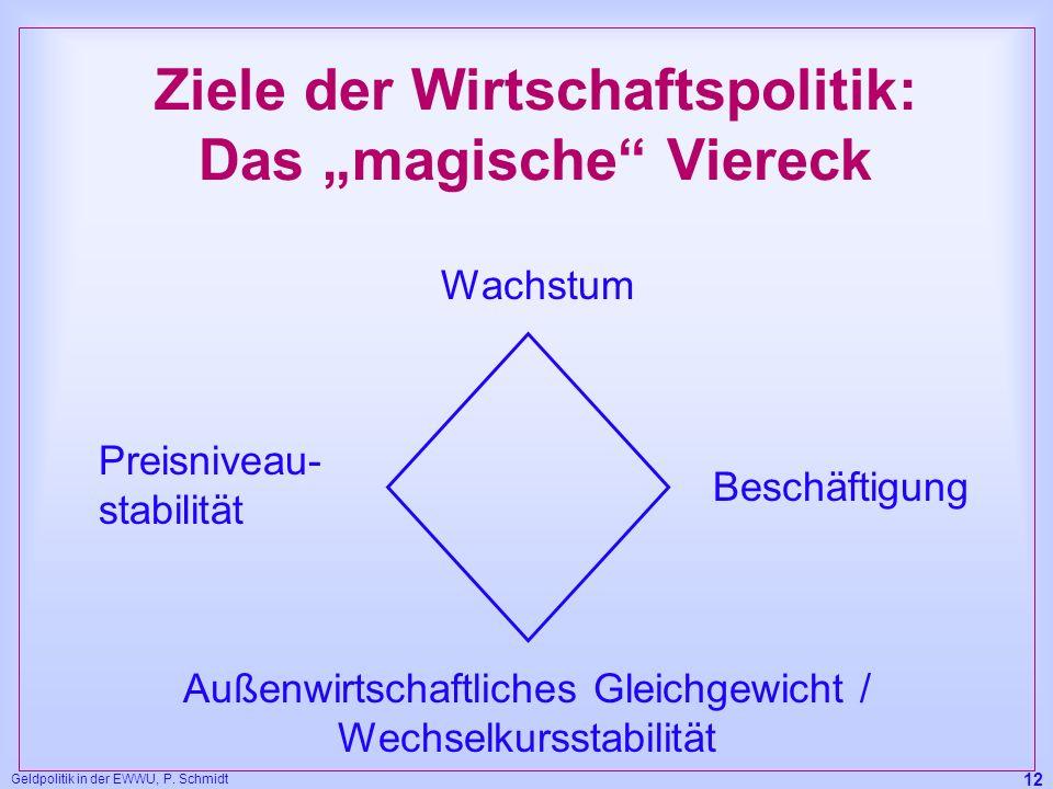 Geldpolitik in der EWWU, P. Schmidt 12 Ziele der Wirtschaftspolitik: Das magische Viereck Wachstum Beschäftigung Preisniveau- stabilität Außenwirtscha