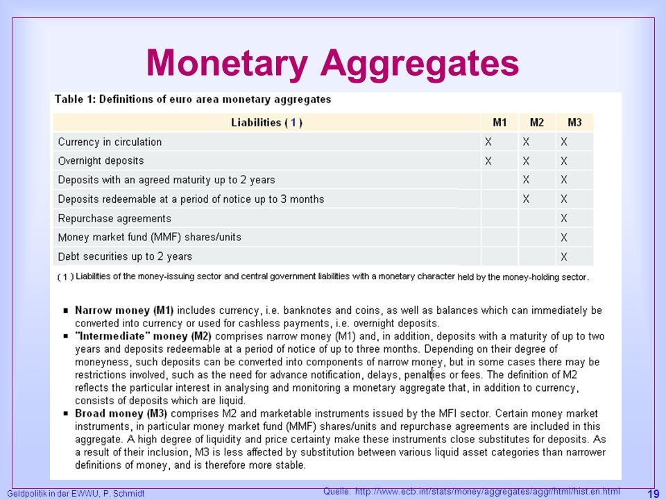 Geldpolitik in der EWWU, P. Schmidt 19 Monetary Aggregates Quelle: http://www.ecb.int/stats/money/aggregates/aggr/html/hist.en.html