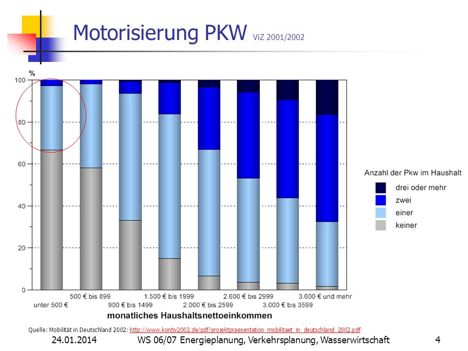 24.01.2014 WS 06/07 Energieplanung, Verkehrsplanung, Wasserwirtschaft 4 Motorisierung PKW ViZ 2001/2002 Quelle: Mobilität in Deutschland 2002: http://www.kontiv2002.de/pdf/projektpraesentation_mobilitaet_in_deutschland_2002.pdfhttp://www.kontiv2002.de/pdf/projektpraesentation_mobilitaet_in_deutschland_2002.pdf