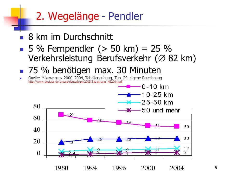 24.01.2014 WS 06/07 Energieplanung, Verkehrsplanung, Wasserwirtschaft 9 2. Wegelänge - Pendler 8 km im Durchschnitt 5 % Fernpendler (> 50 km) = 25 % V