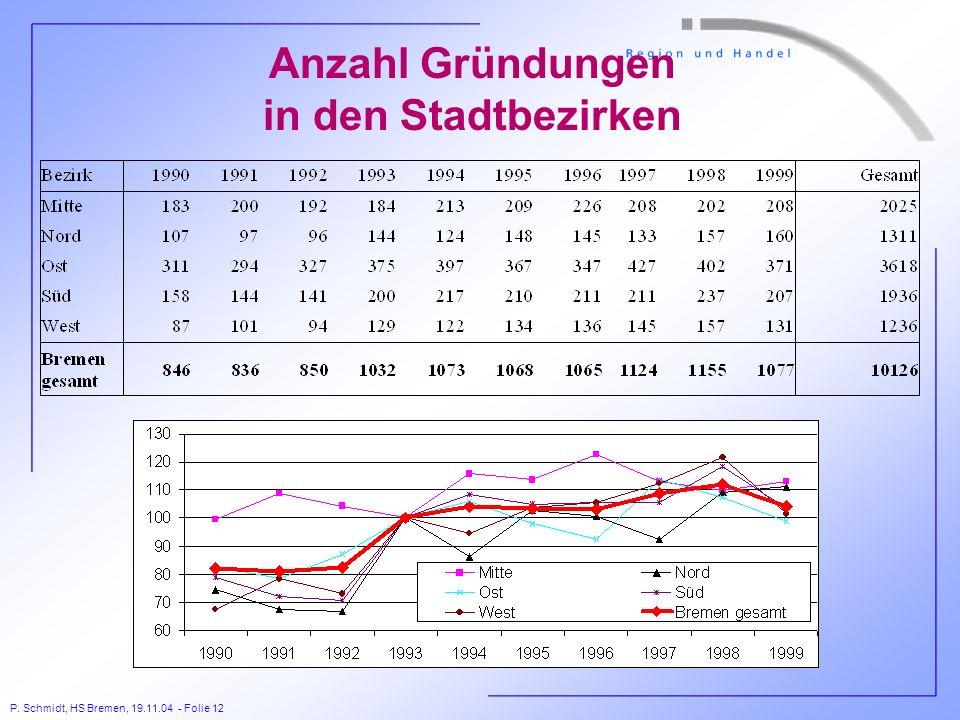 P. Schmidt, HS Bremen, 19.11.04 - Folie 12 Anzahl Gründungen in den Stadtbezirken
