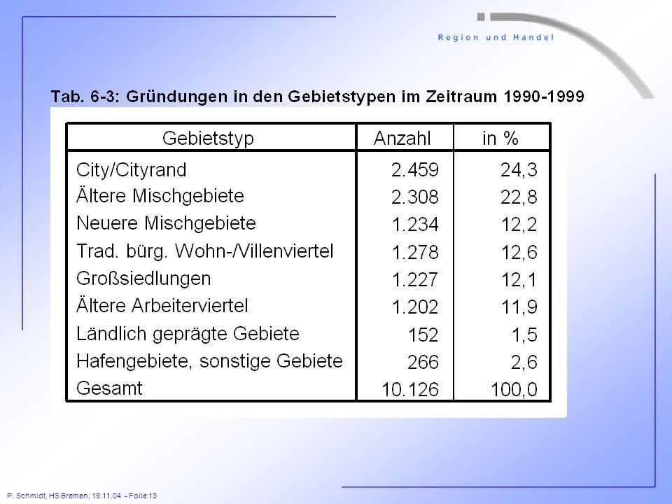 P. Schmidt, HS Bremen, 19.11.04 - Folie 13