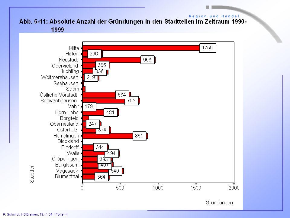P. Schmidt, HS Bremen, 19.11.04 - Folie 14