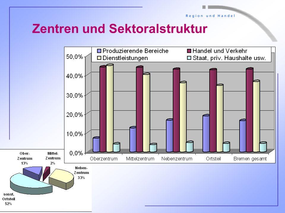 P. Schmidt, HS Bremen, 19.11.04 - Folie 15 Zentren und Sektoralstruktur