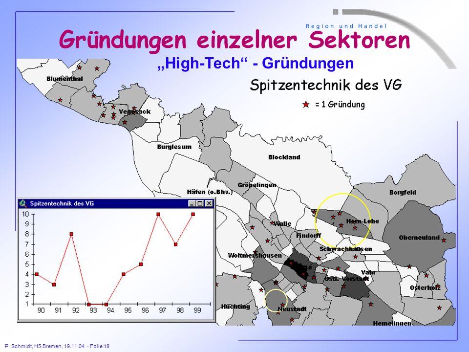P. Schmidt, HS Bremen, 19.11.04 - Folie 18 Gründungen einzelner Sektoren High-Tech - Gründungen