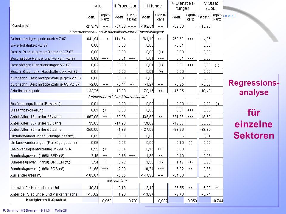 P. Schmidt, HS Bremen, 19.11.04 - Folie 25 Regressions- analyse für einzelne Sektoren