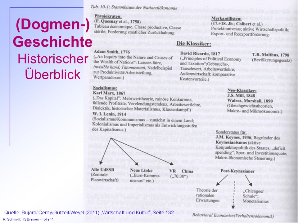 P. Schmidt, HS Bremen - Folie 11 (Dogmen-) Geschichte Historischer Überblick Quelle: Bujard/ Černý/Gutzeit/Weyel (2011) Wirtschaft und Kultur, Seite 1