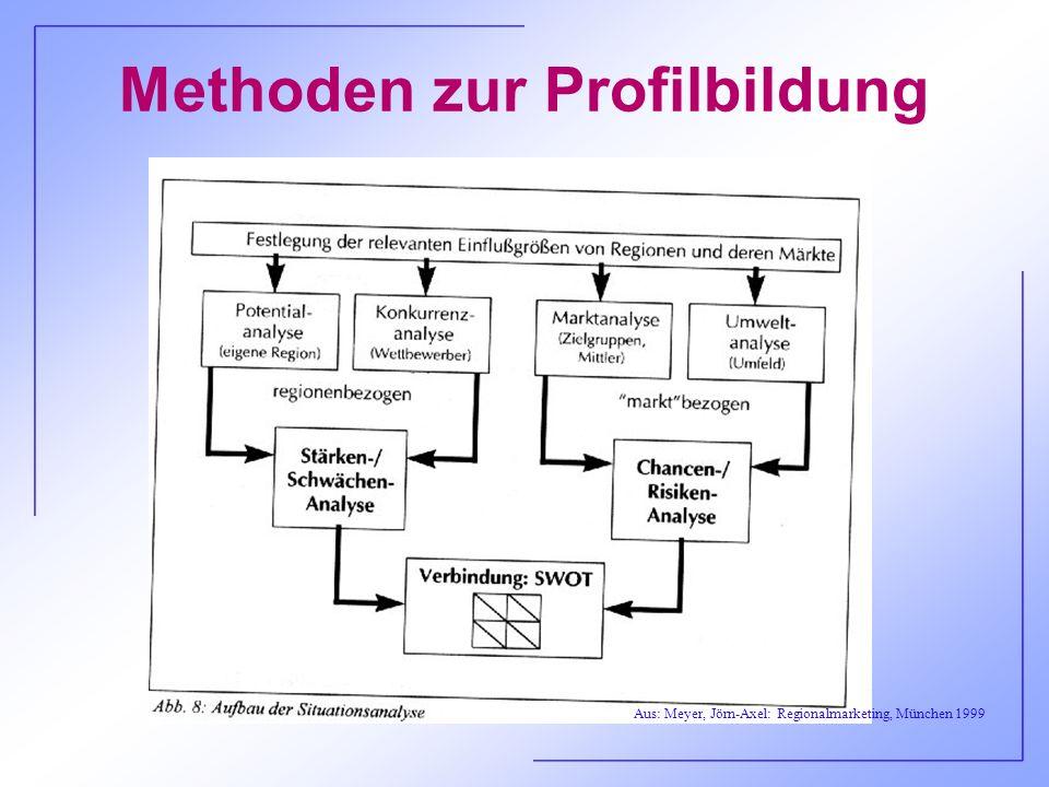 Methoden zur Profilbildung Aus: Meyer, Jörn-Axel: Regionalmarketing, München 1999
