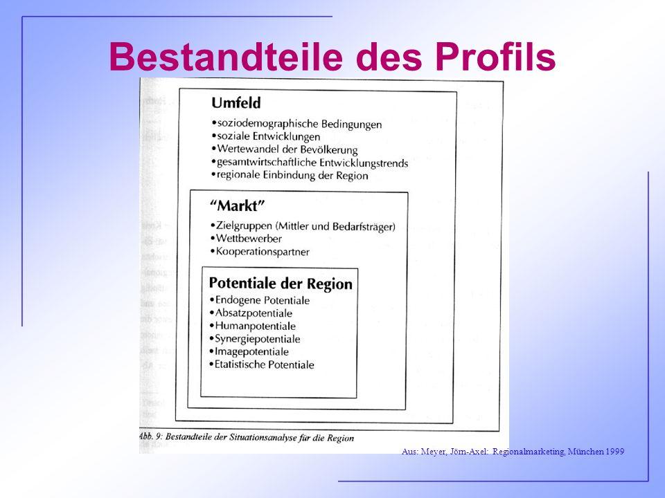 Bestandteile des Profils Aus: Meyer, Jörn-Axel: Regionalmarketing, München 1999
