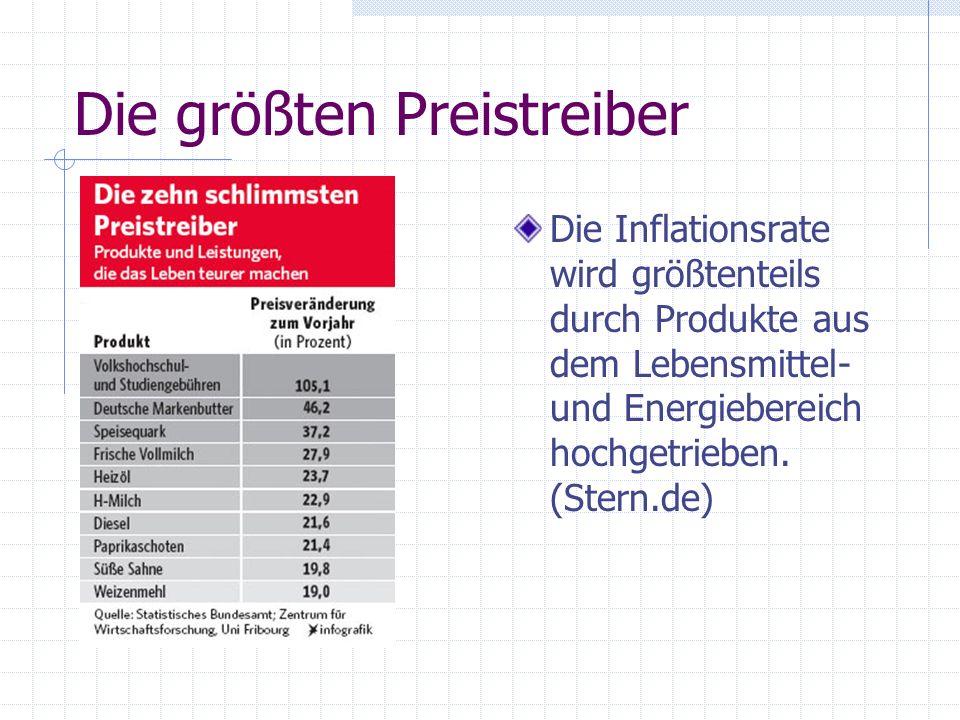 Die größten Preistreiber Die Inflationsrate wird größtenteils durch Produkte aus dem Lebensmittel- und Energiebereich hochgetrieben.