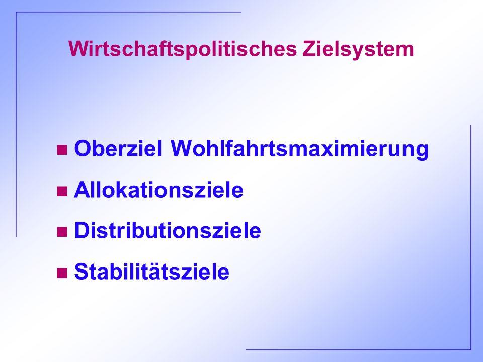 Wirtschaftspolitisches Zielsystem n Oberziel Wohlfahrtsmaximierung n Allokationsziele n Distributionsziele n Stabilitätsziele