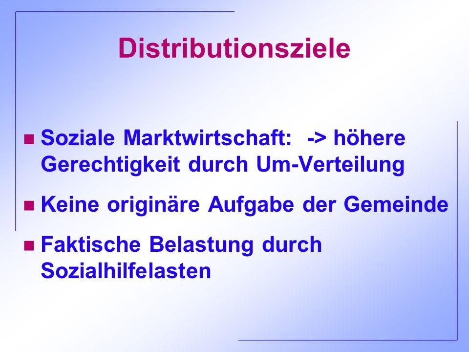 Distributionsziele n Soziale Marktwirtschaft: -> höhere Gerechtigkeit durch Um-Verteilung n Keine originäre Aufgabe der Gemeinde n Faktische Belastung