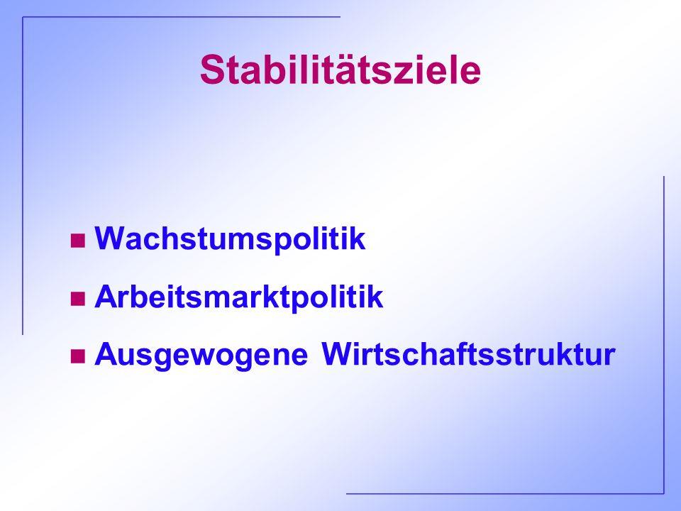 Stabilitätsziele n Wachstumspolitik n Arbeitsmarktpolitik n Ausgewogene Wirtschaftsstruktur