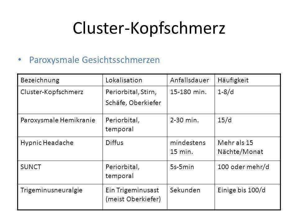 Cluster-Kopfschmerz BezeichnungLokalisationAnfallsdauerHäufigkeit Cluster-KopfschmerzPeriorbital, Stirn, Schäfe, Oberkiefer 15-180 min.1-8/d Paroxysma