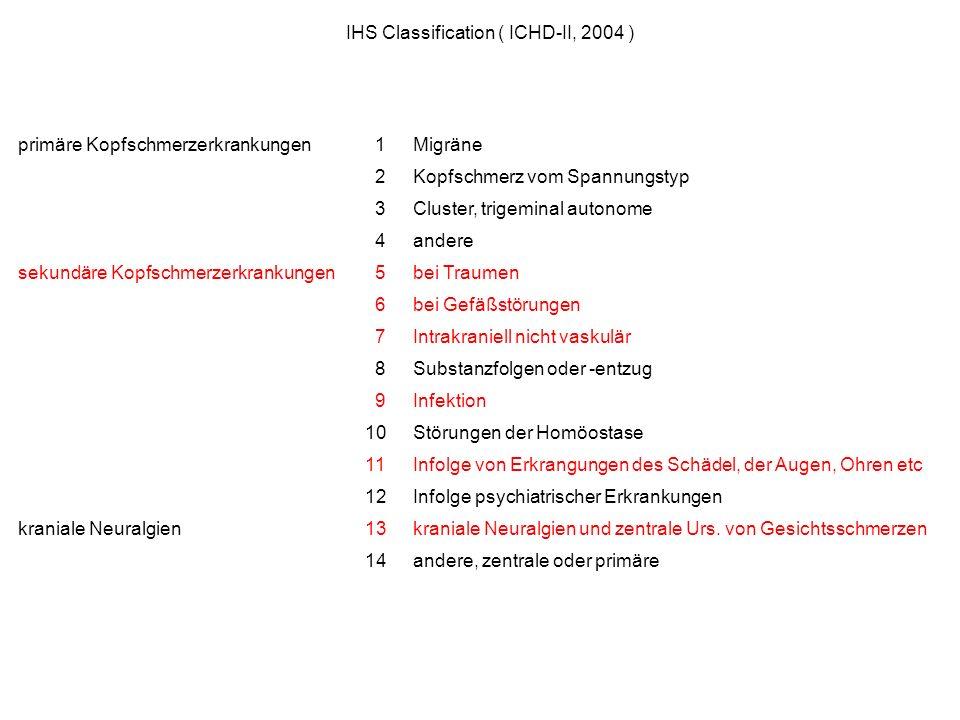 IHS Classification ( ICHD-II, 2004 ) primäre Kopfschmerzerkrankungen 1Migräne 2Kopfschmerz vom Spannungstyp 3Cluster, trigeminal autonome 4andere seku