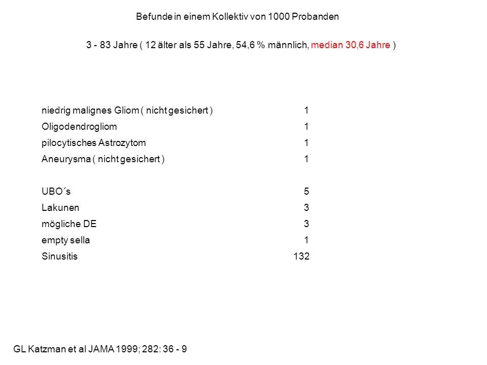 GL Katzman et al JAMA 1999; 282: 36 - 9 3 - 83 Jahre ( 12 älter als 55 Jahre, 54,6 % männlich, median 30,6 Jahre ) niedrig malignes Gliom ( nicht gesi