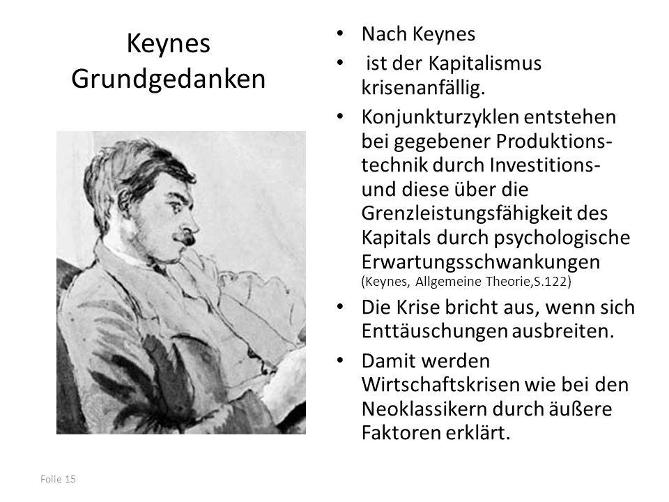 Folie 15 Keynes Grundgedanken Nach Keynes ist der Kapitalismus krisenanfällig. Konjunkturzyklen entstehen bei gegebener Produktions- technik durch Inv