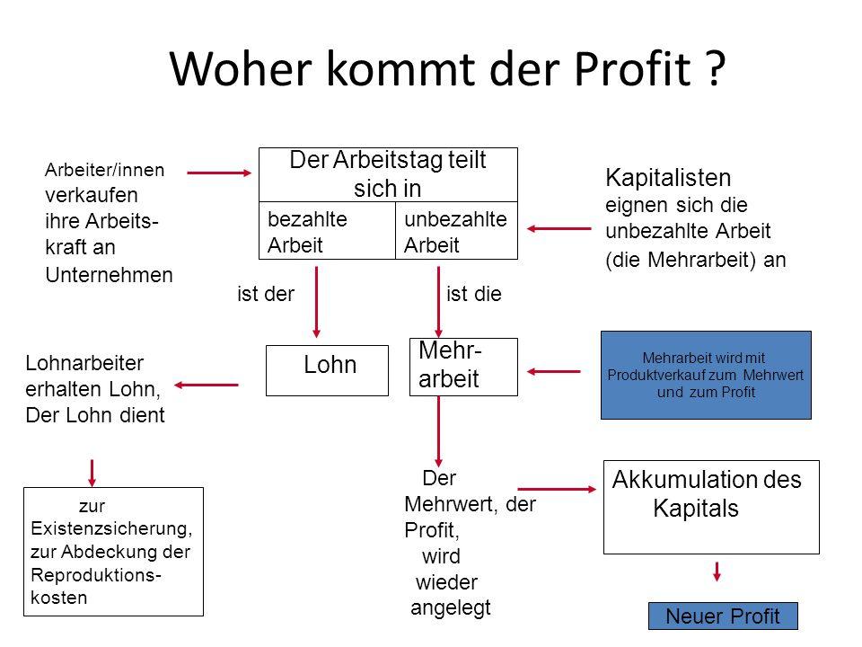 Woher kommt der Profit ? Arbeiter/innen verkaufen ihre Arbeits- kraft an Unternehmen Kapitalisten eignen sich die unbezahlte Arbeit (die Mehrarbeit) a