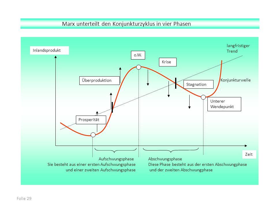 Folie 29 Marx unterteilt den Konjunkturzyklus in vier Phasen Inlandsprodukt Zeit Prosperität Überproduktion o.W. Krise Stagnation Unterer Wendepunkt l