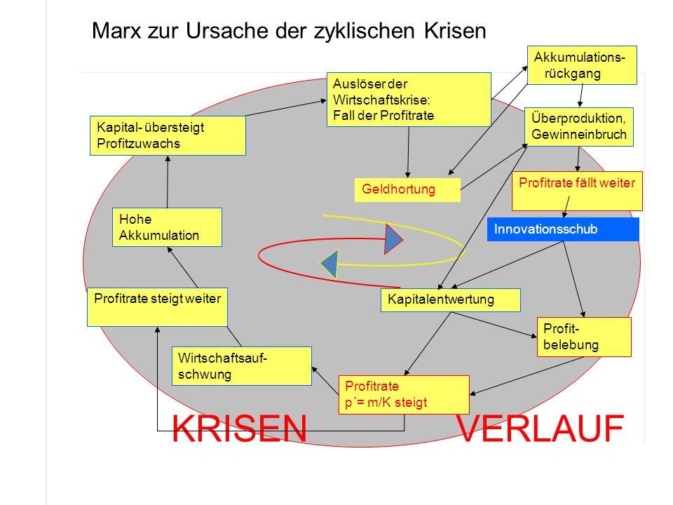 Marx zur Ursache der zyklischen Krisen KRISEN VERLAUF Hohe Akkumulation Auslöser der Wirtschaftskrise: Fall der Profitrate Überproduktion, Gewinneinbr