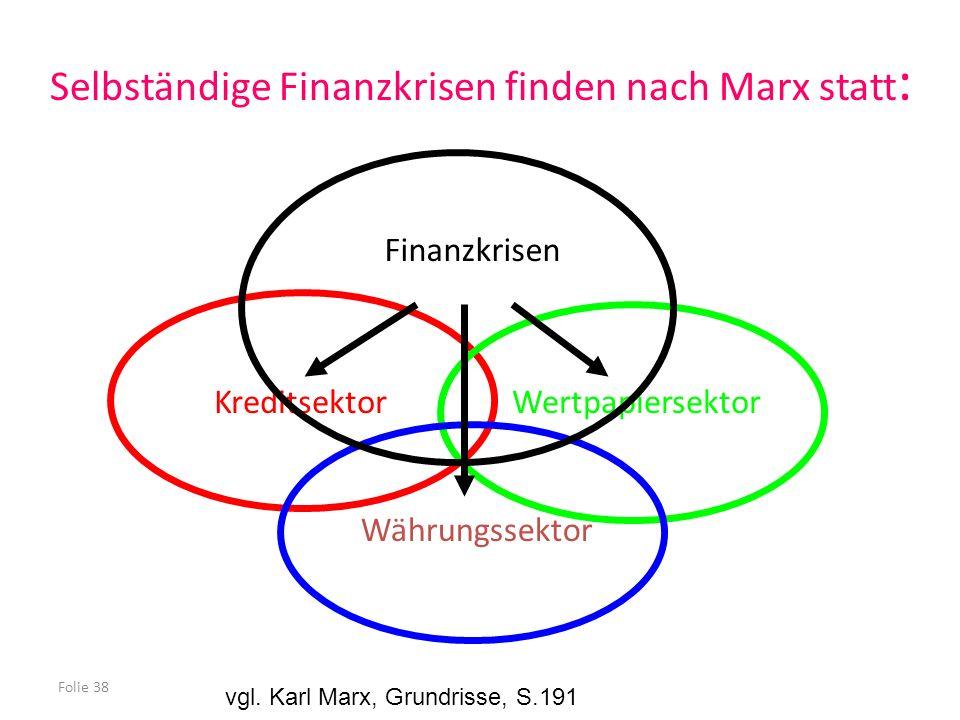 Folie 38 KreditsektorWertpapiersektor Währungssektor Finanzkrisen Selbständige Finanzkrisen finden nach Marx statt : vgl. Karl Marx, Grundrisse, S.191