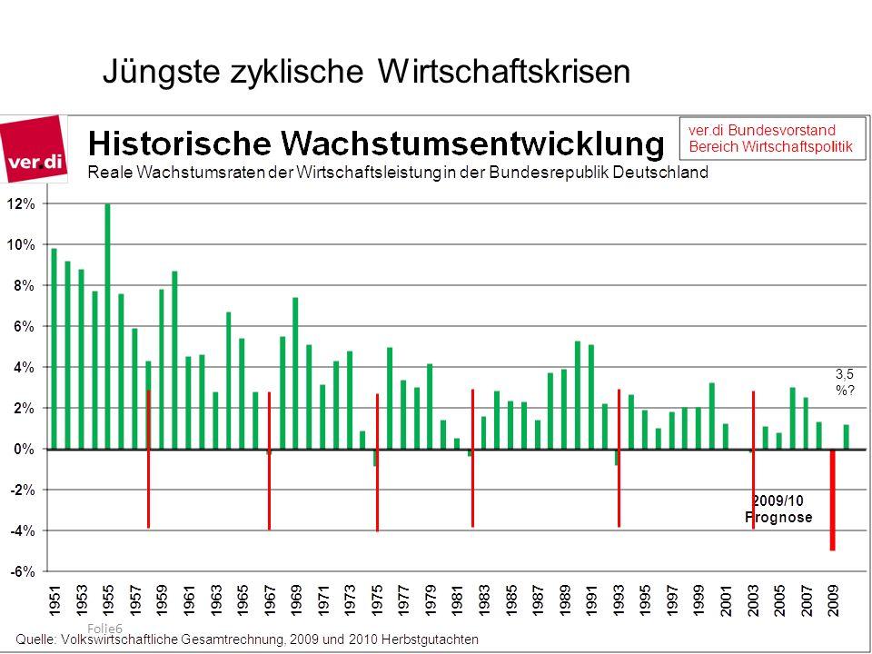 Konjunkturzyklen in Deutschland 1945 - 2009 Quelle: eigene Daten KriseZyklusDauer 1958bis 19581.