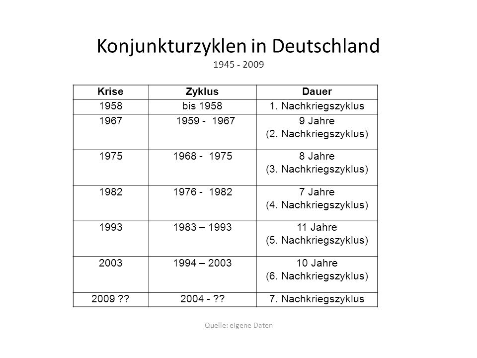 Konjunkturzyklen in Deutschland 1945 - 2009 Quelle: eigene Daten KriseZyklusDauer 1958bis 19581. Nachkriegszyklus 1967 1959 - 19679 Jahre (2. Nachkrie