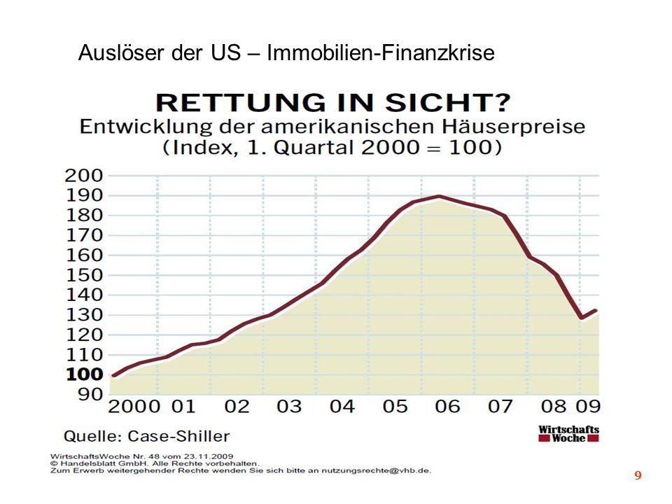 9 Auslöser der US – Immobilien-Finanzkrise
