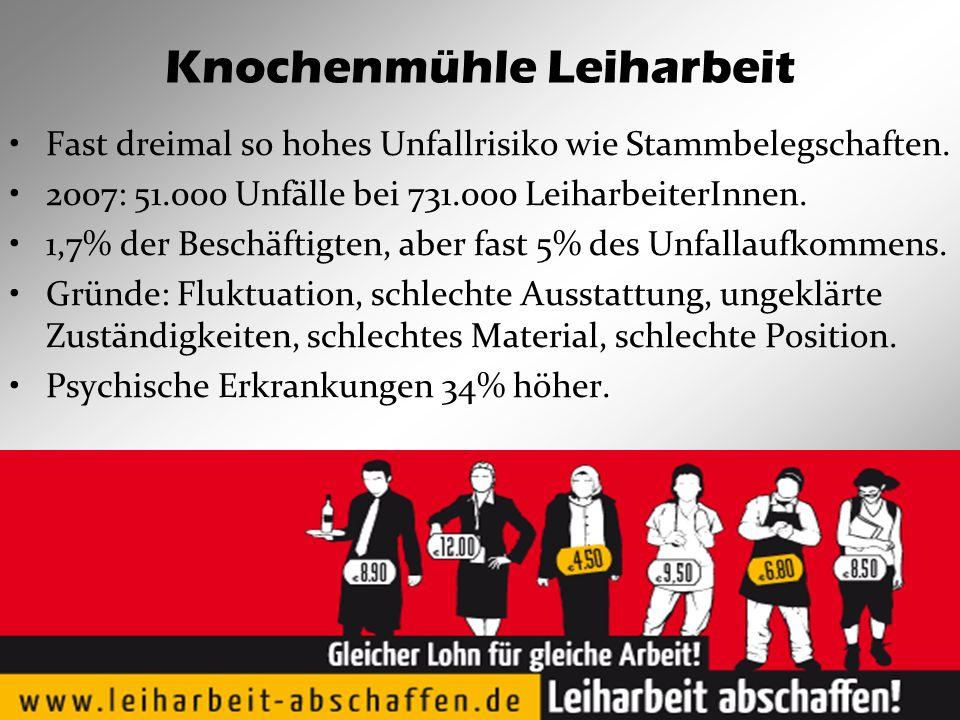 Knochenmühle Leiharbeit Fast dreimal so hohes Unfallrisiko wie Stammbelegschaften.