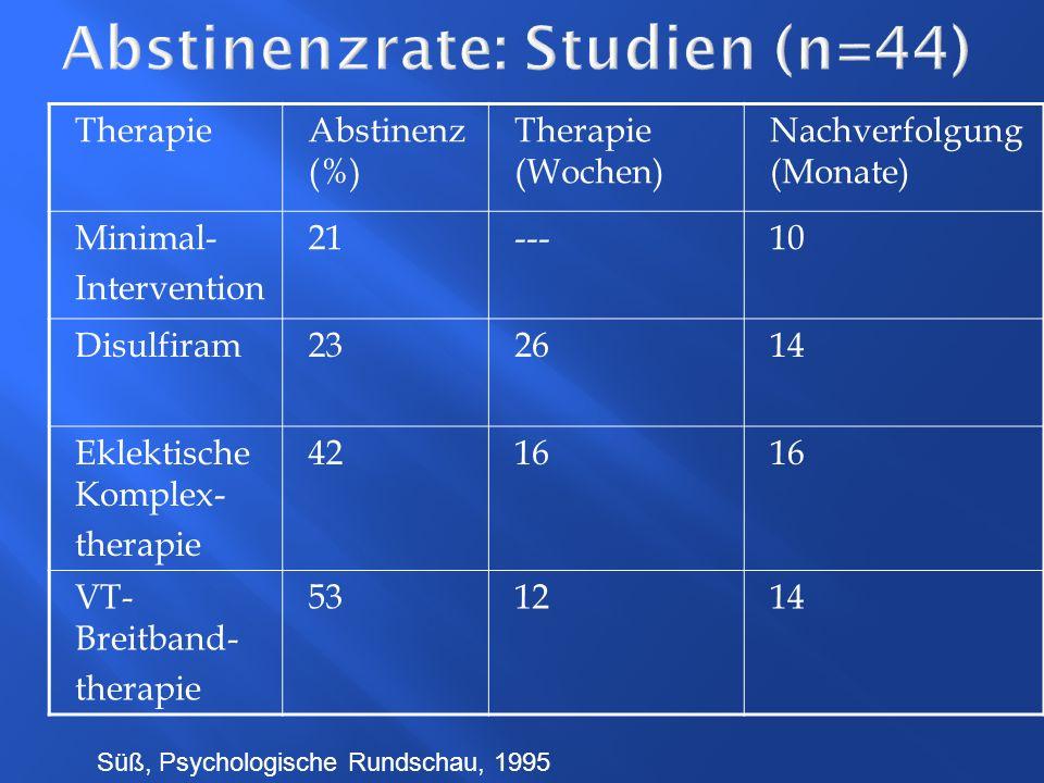 Abstinenzrate: Studien (n=44) TherapieAbstinenz (%) Therapie (Wochen) Nachverfolgung (Monate) Minimal- Intervention 21---10 Disulfiram232614 Eklektisc
