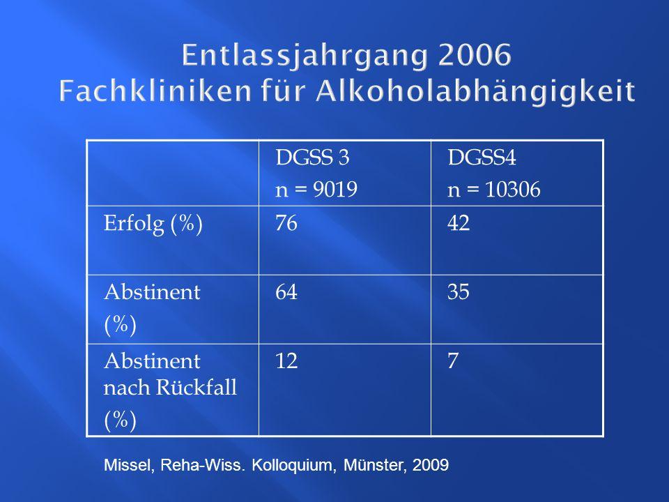 Missel, Reha-Wiss. Kolloquium, Münster, 2009 Entlassjahrgang 2006 Fachkliniken für Alkoholabhängigkeit DGSS 3 n = 9019 DGSS4 n = 10306 Erfolg (%)7642