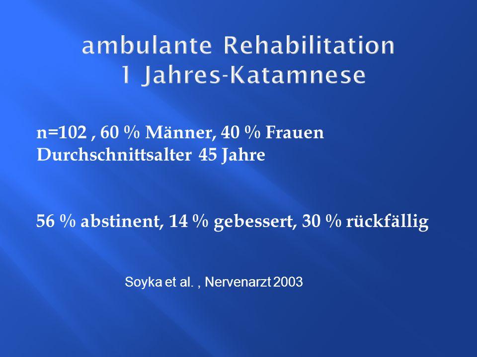ambulante Rehabilitation 1 Jahres-Katamnese n=102, 60 % Männer, 40 % Frauen Durchschnittsalter 45 Jahre 56 % abstinent, 14 % gebessert, 30 % rückfälli