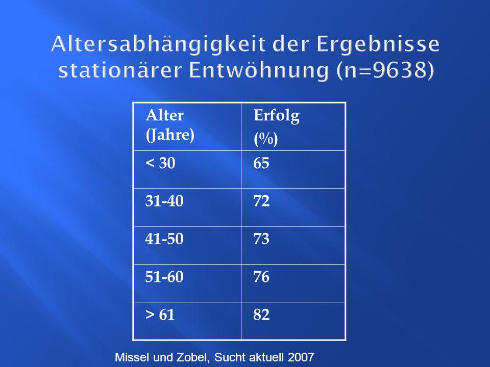 Altersabhängigkeit der Ergebnisse stationärer Entwöhnung (n=9638) Alter (Jahre) Erfolg (%) < 3065 31-4072 41-5073 51-6076 > 6182 Missel und Zobel, Suc