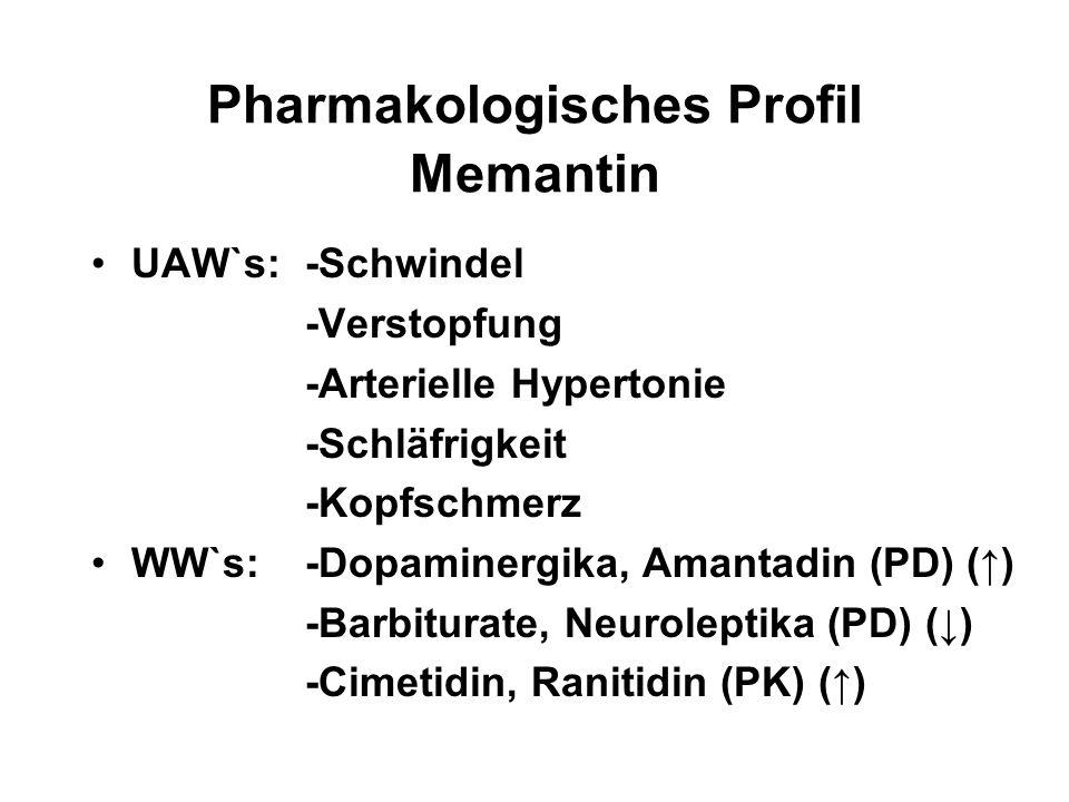 Pharmakologisches Profil Memantin UAW`s:-Schwindel -Verstopfung -Arterielle Hypertonie -Schläfrigkeit -Kopfschmerz WW`s:-Dopaminergika, Amantadin (PD)