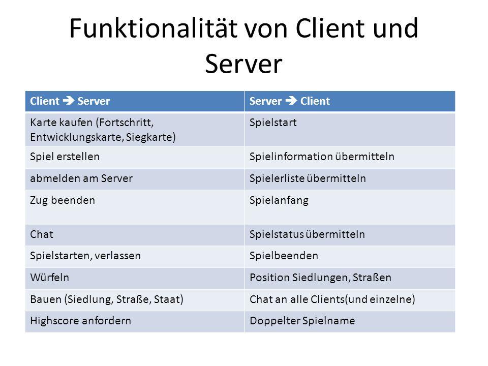 Funktionalität von Client und Server Client ServerServer Client Karte kaufen (Fortschritt, Entwicklungskarte, Siegkarte) Spielstart Spiel erstellenSpi
