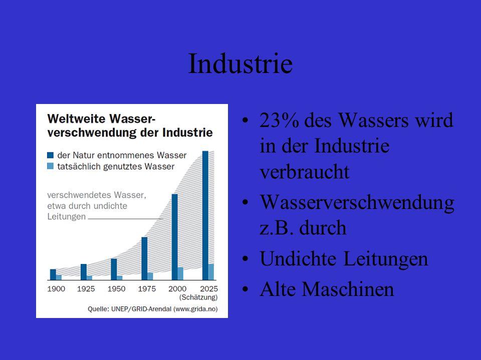 Industrie 23% des Wassers wird in der Industrie verbraucht Wasserverschwendung z.B. durch Undichte Leitungen Alte Maschinen
