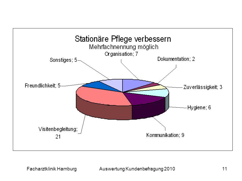Facharztklinik Hamburg Auswertung Kundenbefragung 201011