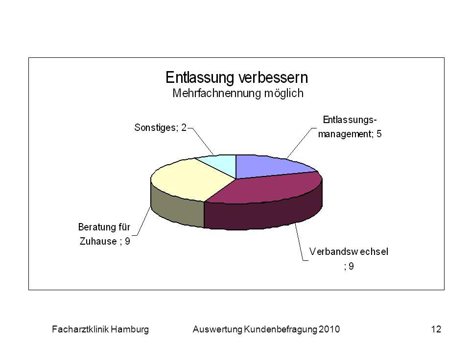 Facharztklinik Hamburg Auswertung Kundenbefragung 201012