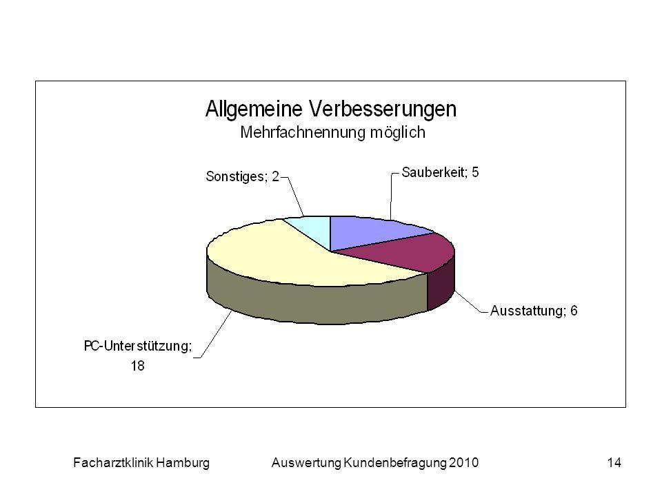 Facharztklinik Hamburg Auswertung Kundenbefragung 201014