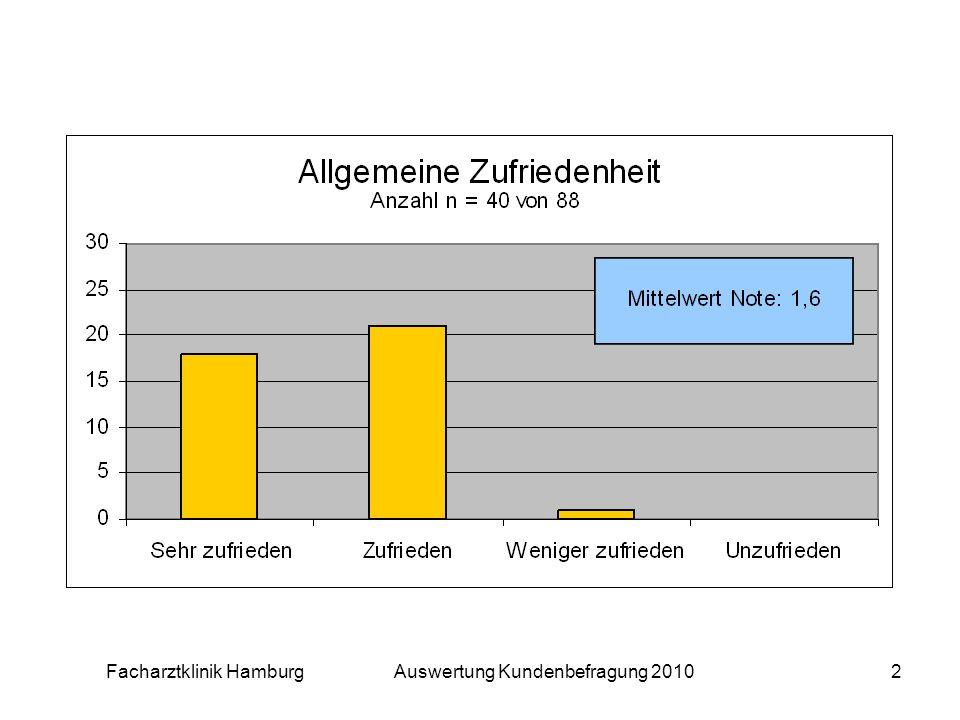 Facharztklinik Hamburg Auswertung Kundenbefragung 20102