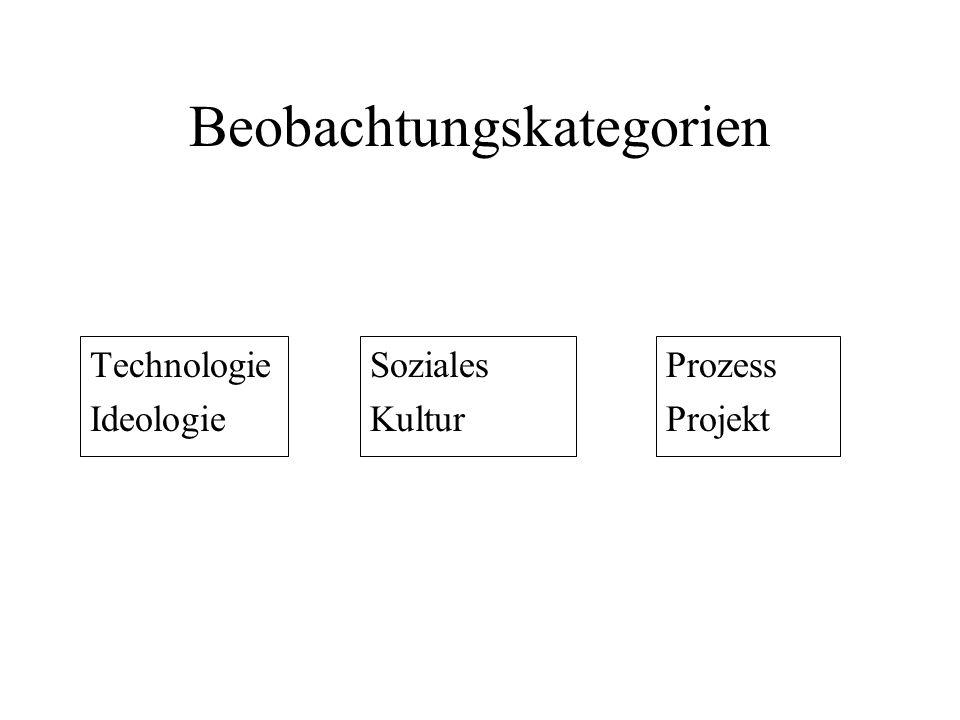 Beobachtungskategorien Technologie Ideologie Soziales Kultur Prozess Projekt