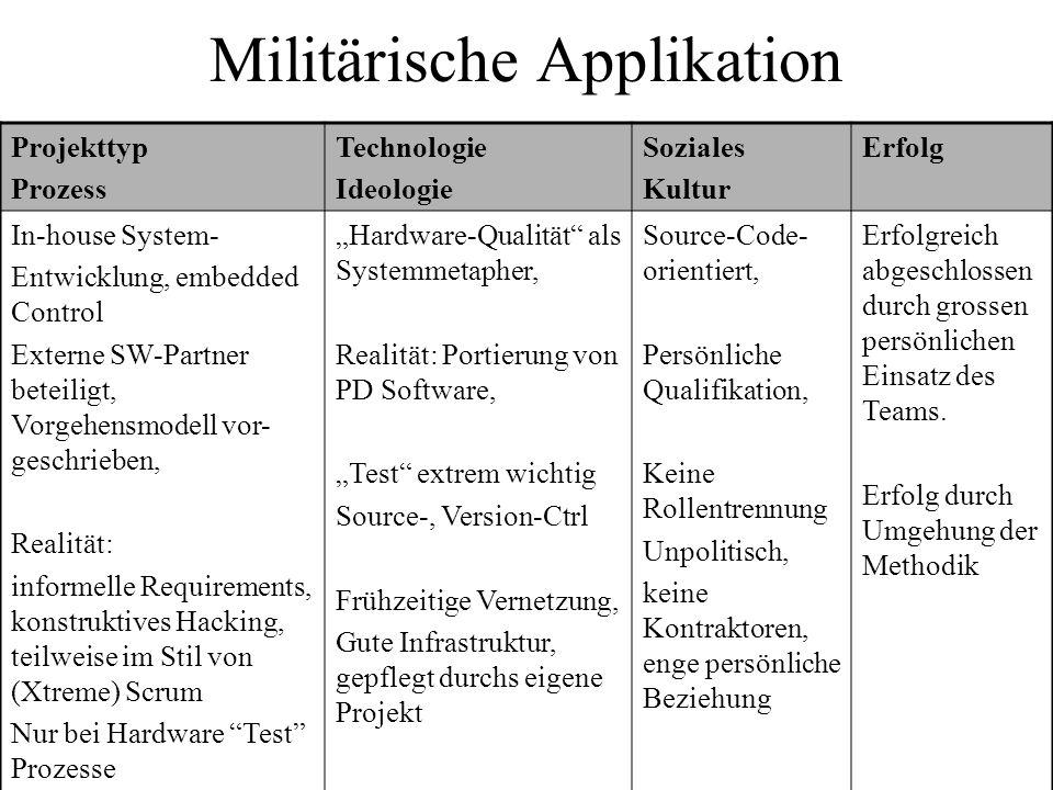 Militärische Applikation Projekttyp Prozess Technologie Ideologie Soziales Kultur Erfolg In-house System- Entwicklung, embedded Control Externe SW-Par