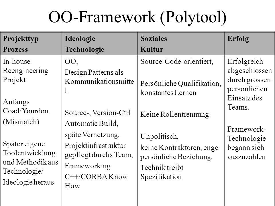 OO-Framework (Polytool) Projekttyp Prozess Ideologie Technologie Soziales Kultur Erfolg In-house Reengineering Projekt Anfangs Coad/Yourdon (Mismatch)