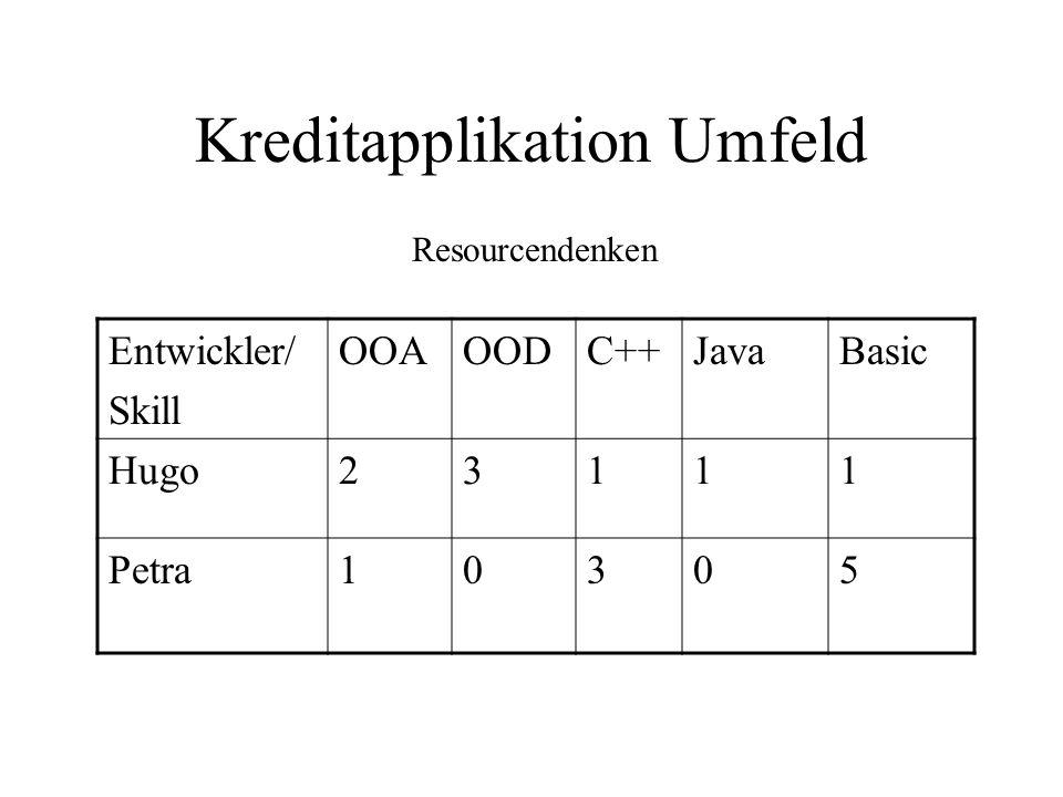 Kreditapplikation Umfeld Entwickler/ Skill OOAOODC++JavaBasic Hugo23111 Petra10305 Resourcendenken