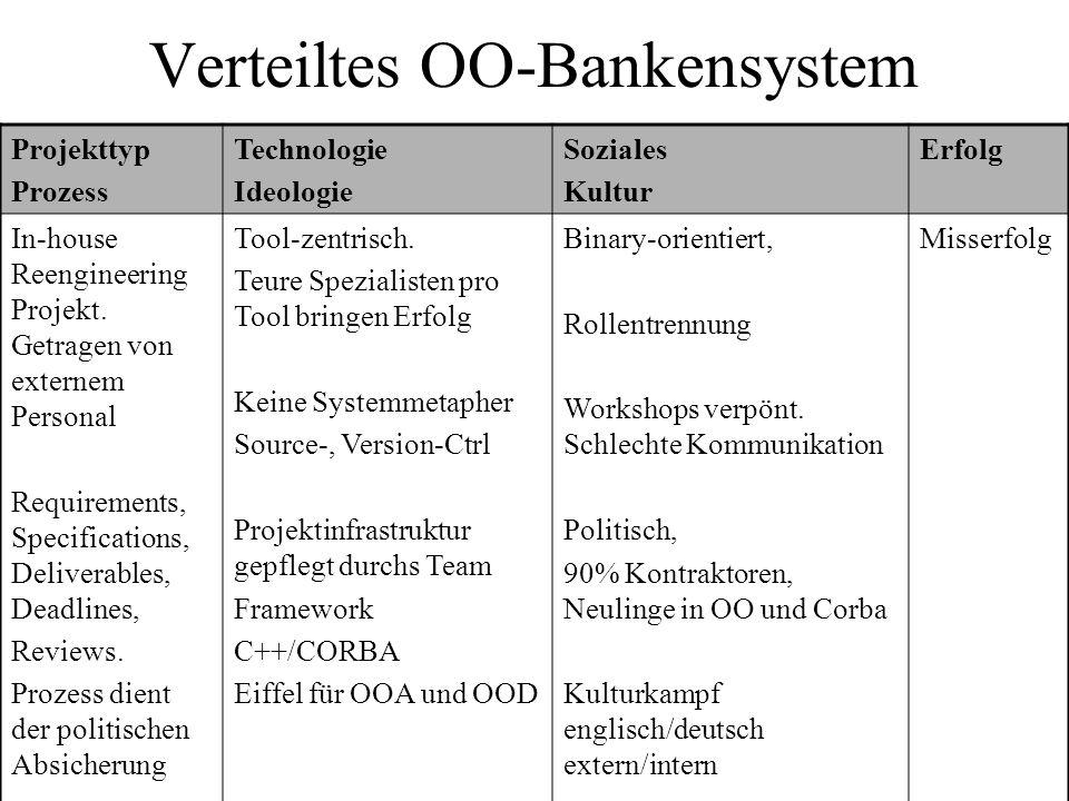 Verteiltes OO-Bankensystem Projekttyp Prozess Technologie Ideologie Soziales Kultur Erfolg In-house Reengineering Projekt. Getragen von externem Perso